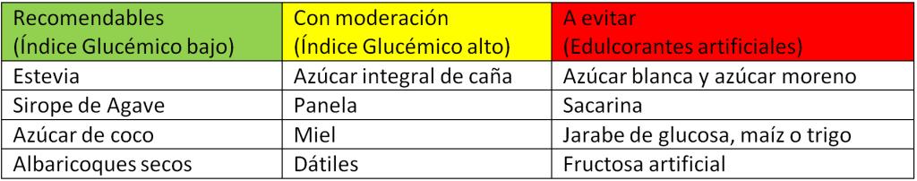 edulcorantes-1