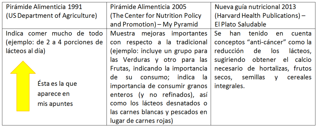 tabla-pirc3a1mides-alimenticias1